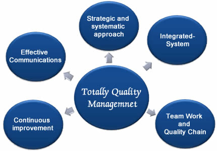 There is a picture about the production quality management system.